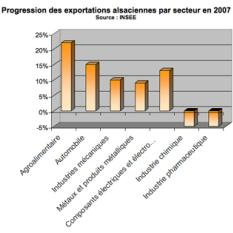 Progression des exportations alsaciennes par secteur en 2007