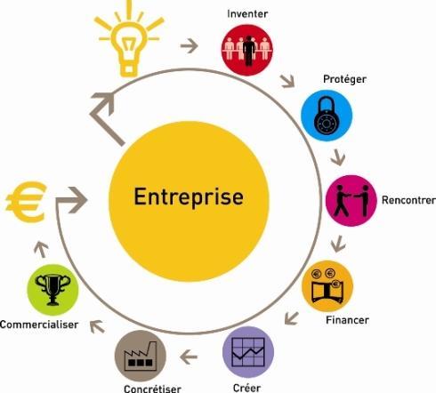 7 étapes pour créer votre activité innovante